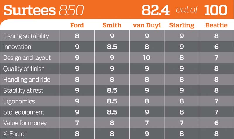 Surtees 850 Game Fisher rating